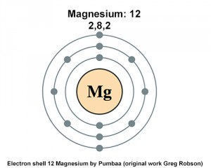 This is a depiction of a Magnesium atom showing electron configuration