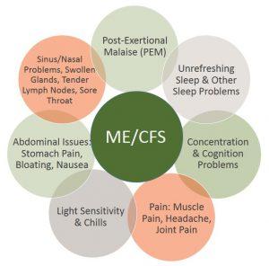 ME/CFS