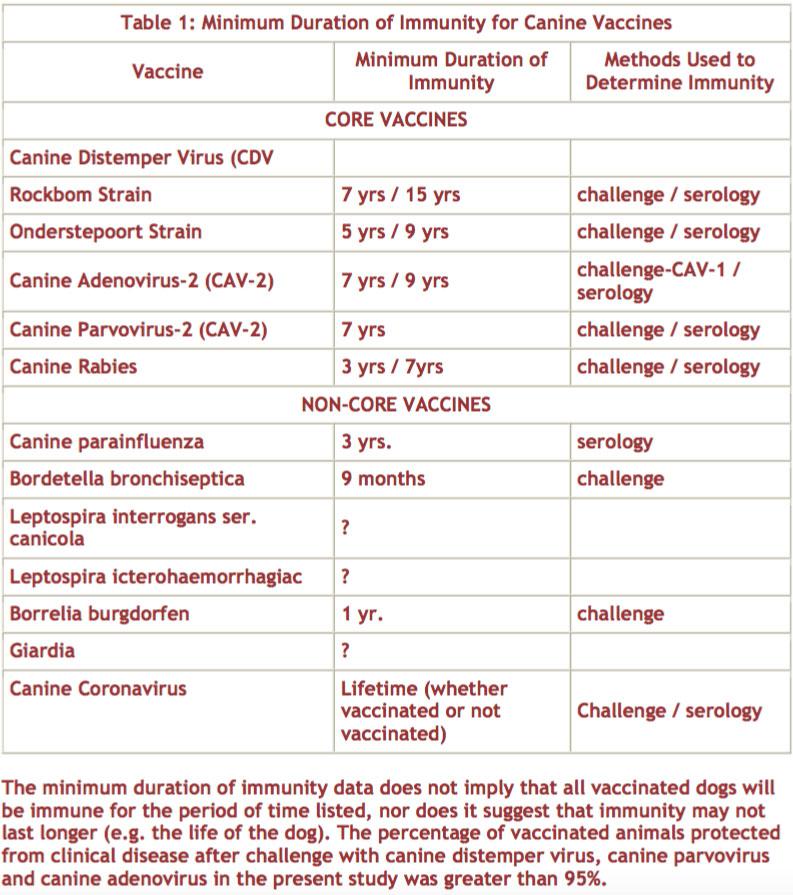 Immunity Table