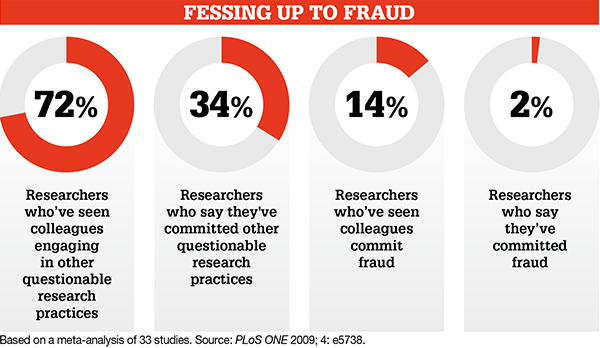 fraudulent research