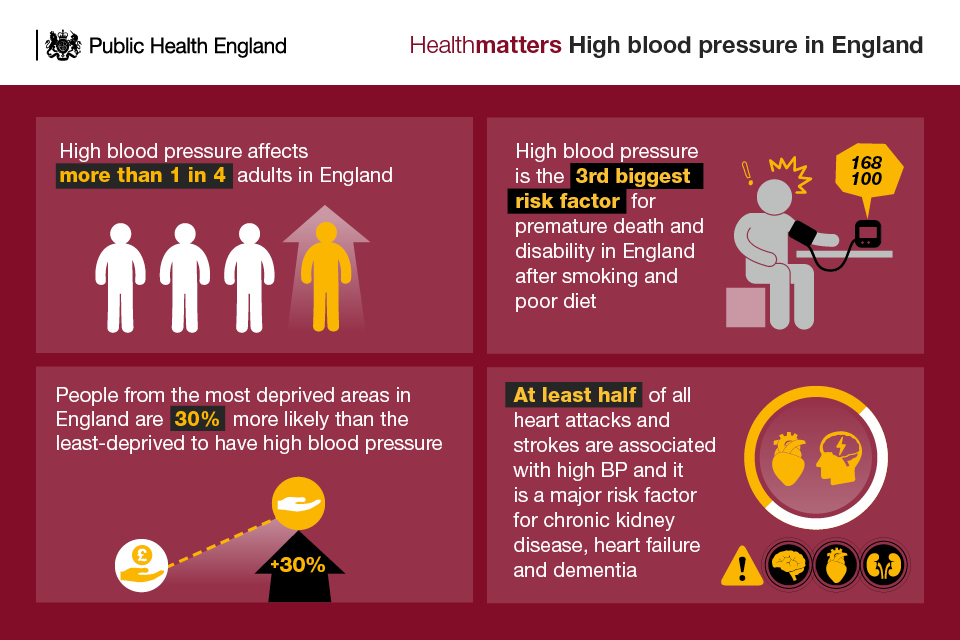 modifying lifestyle prevents high blood pressure Preventing high blood pressure: healthy living habits recommend on facebook tweet share compartir by living a healthy lifestyle, you can help keep your blood pressure in a healthy range and lower your risk for heart disease and stroke.