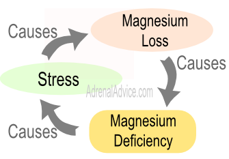 stress and Mg