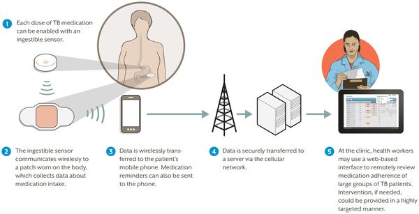 sensor medication