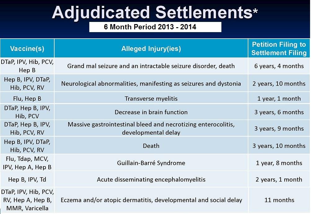 adjudicated vaccine settlements