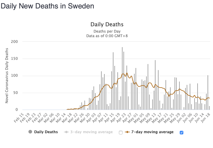 Sweden covid deaths