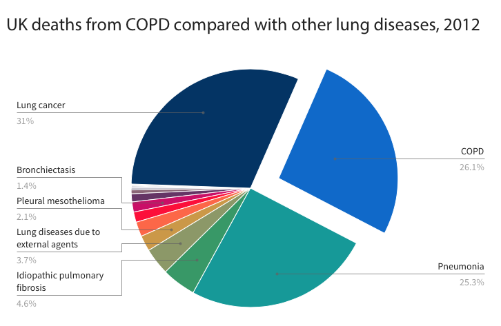 lung disease deaths UK